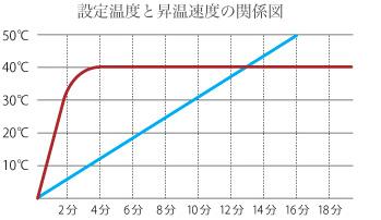 設定温度と昇温速度の関係図